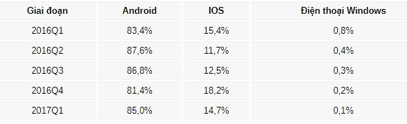 iOS, Android, Windows Phone
